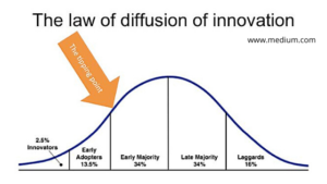 The law of diffusion of innovation chart